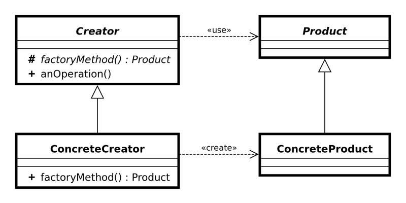 diagram metoda fabrykująca
