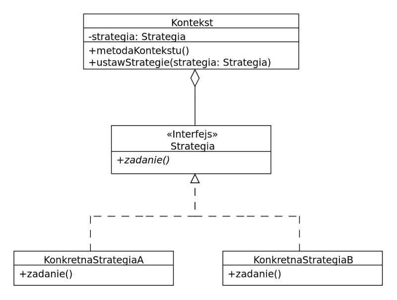 php diagram strategia