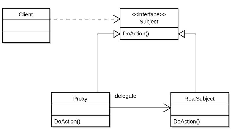 proxy php
