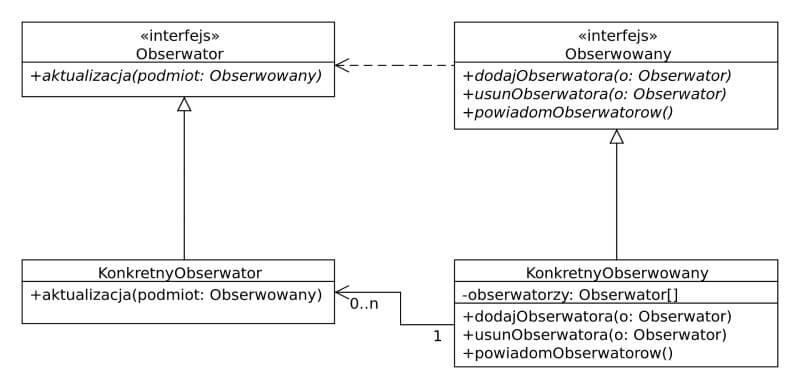 wzorzec projektowy obserwator